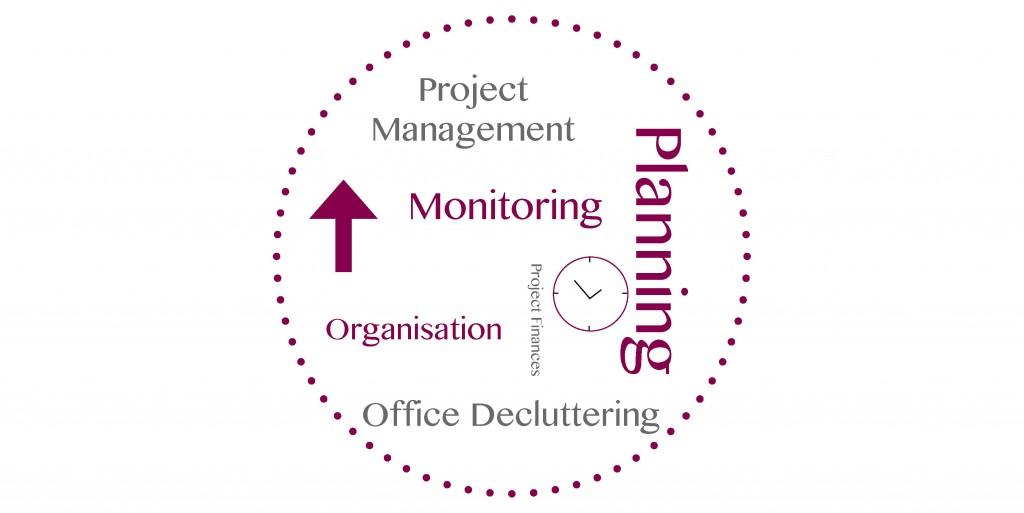 Planning, Organisation, Office Decluttering